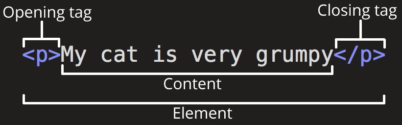 آموزش html و css مقدماتی